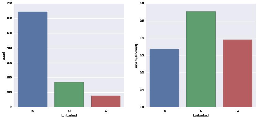 Investigating the Titanic Dataset with Python - Luiz Schiller